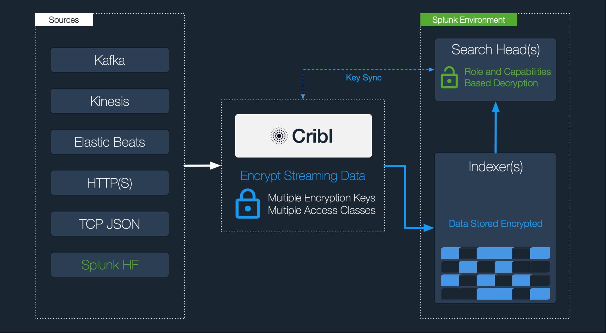 cribl-encryption