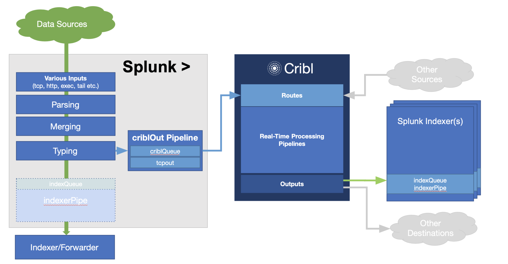 splunk-cribl-integration-v1.1