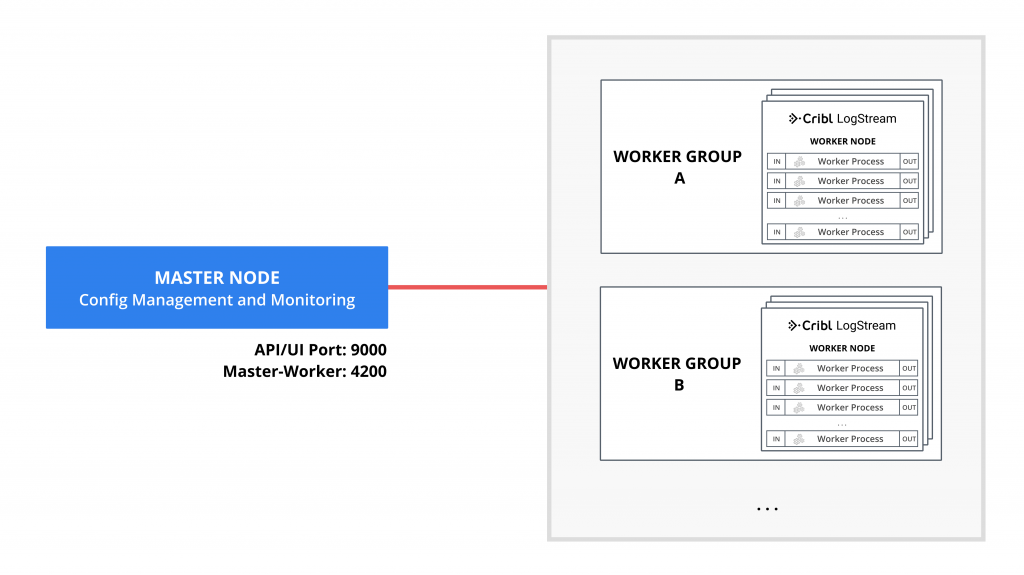 Master Node managing two Worker Groups with multiple Workers.