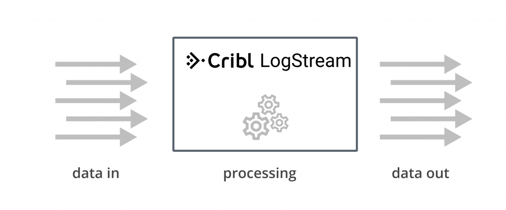 LogStream - Data IN & Out